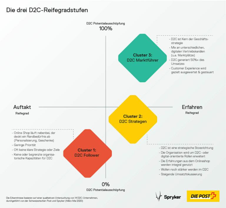 Spryker Infografik D2C Reifegrad