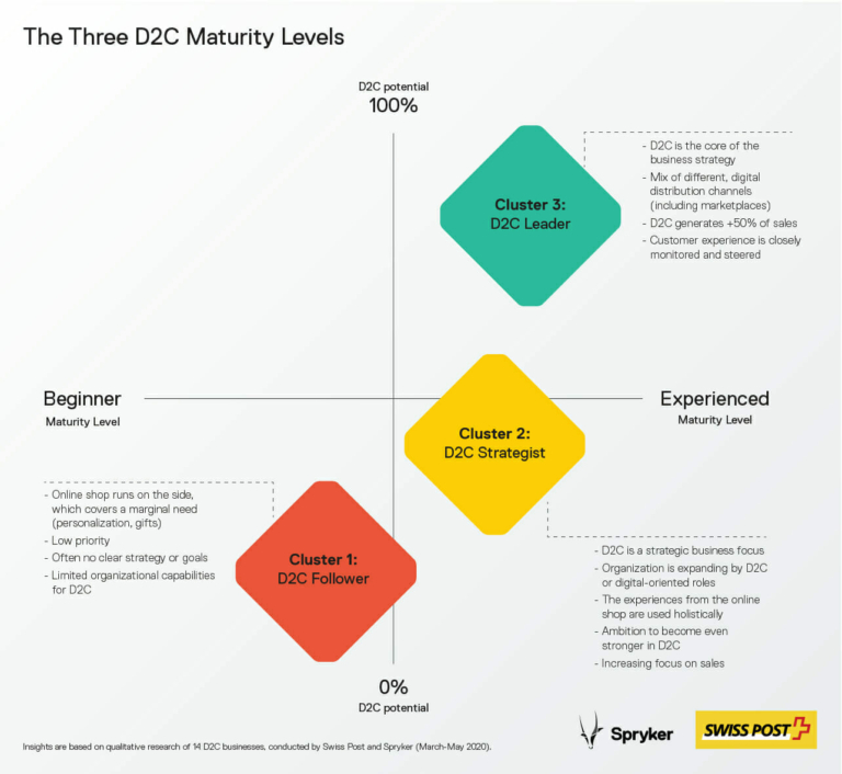 Infographic Spryker D2C maturity and D2C potential Matrix