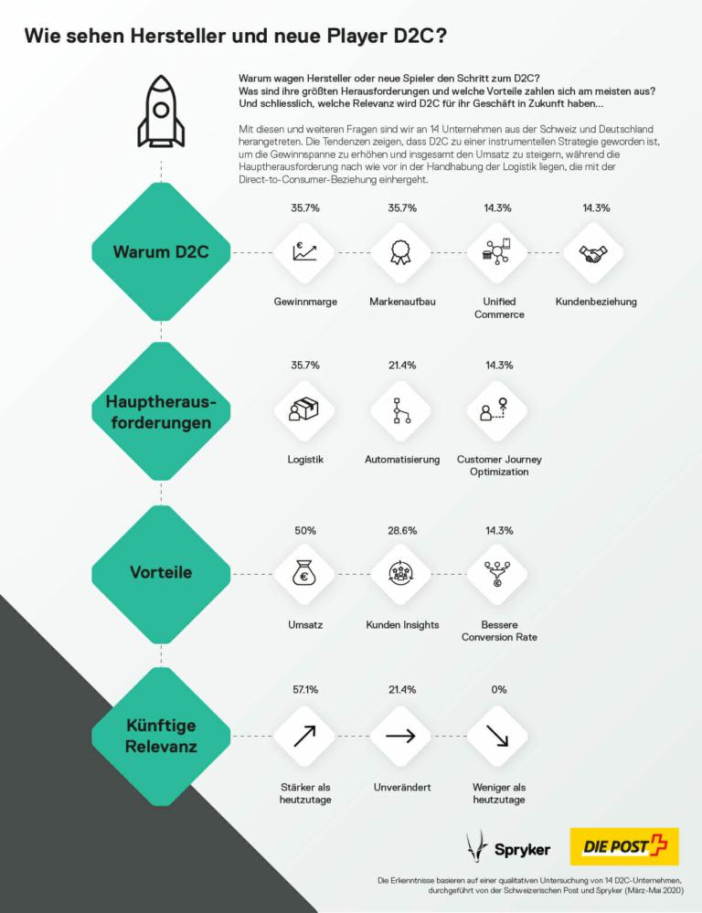 Spryker Infografik D2C Trends