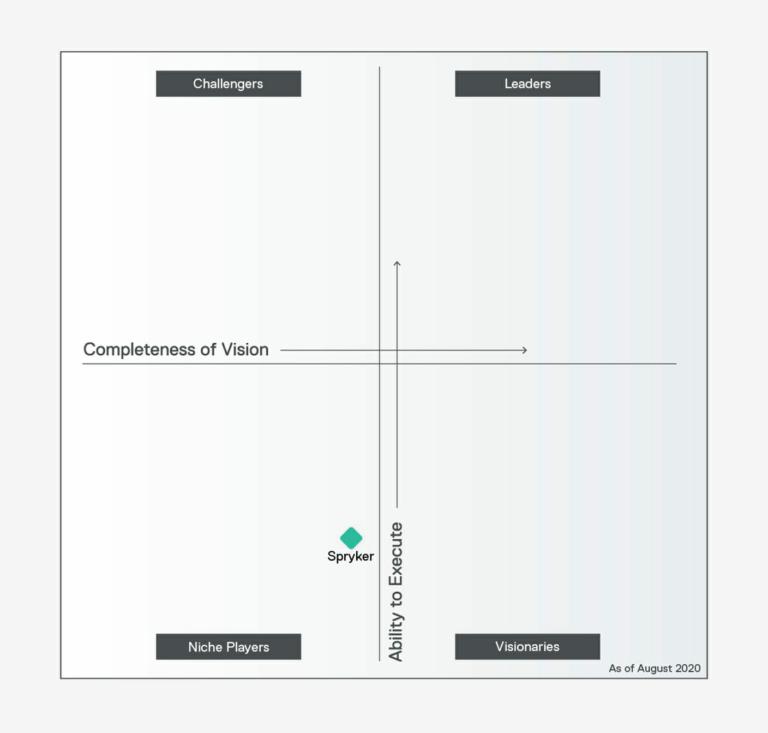 Spryker in Gartner Magic Quadrant for Digital Commerce 2020