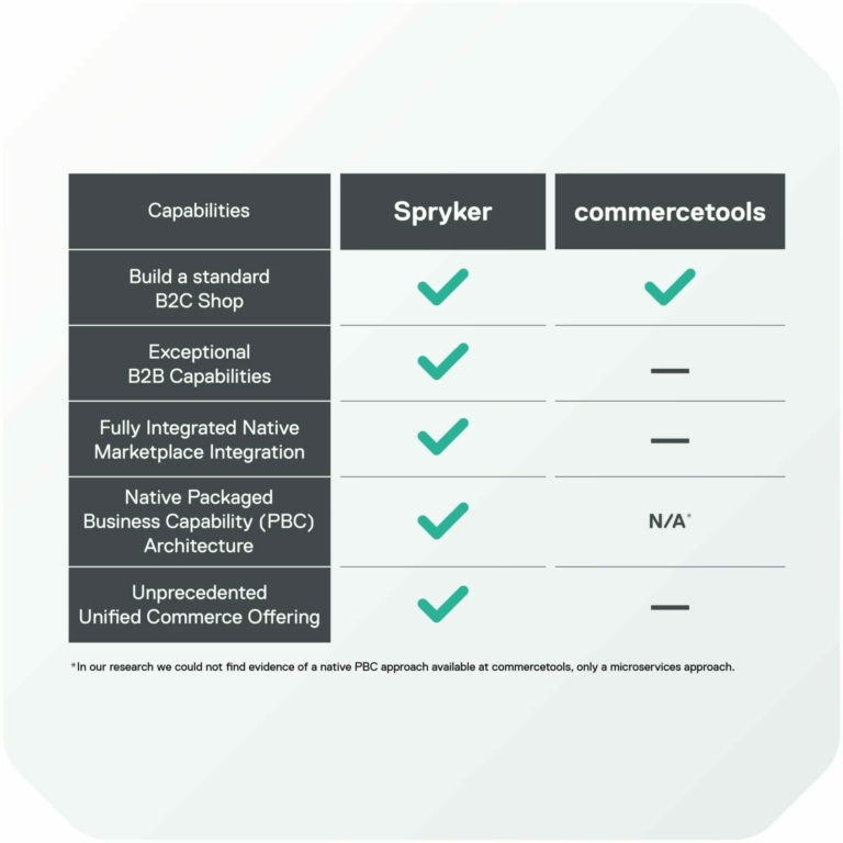 Graphic table comparing Spryker and Commercetools