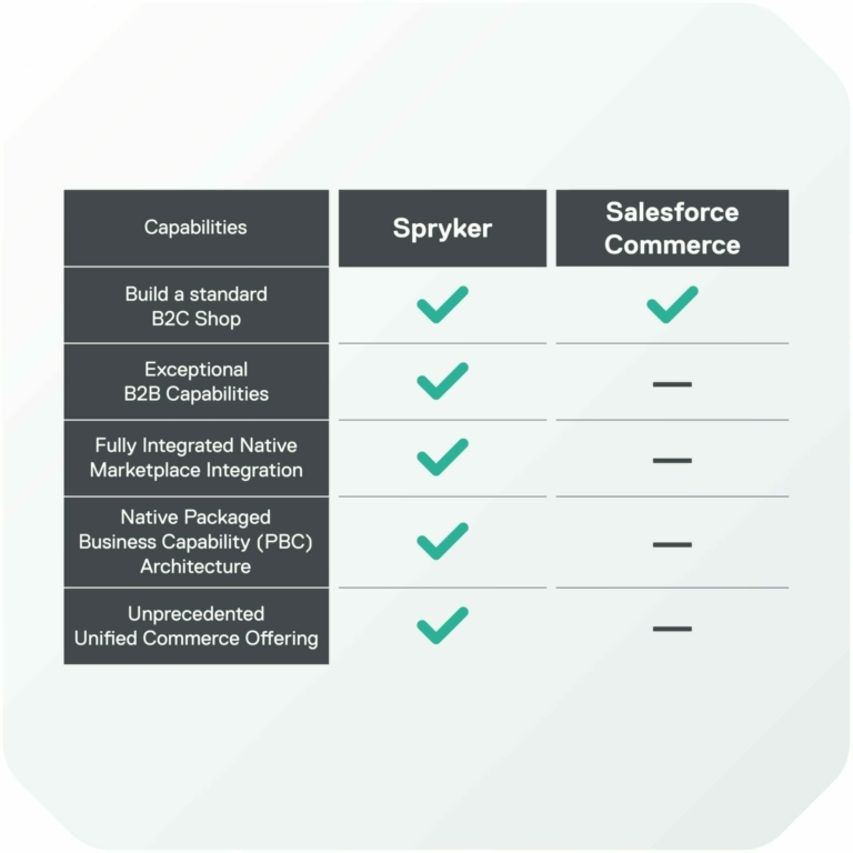 Graphic comparing Spryker and Salesforce Commerce