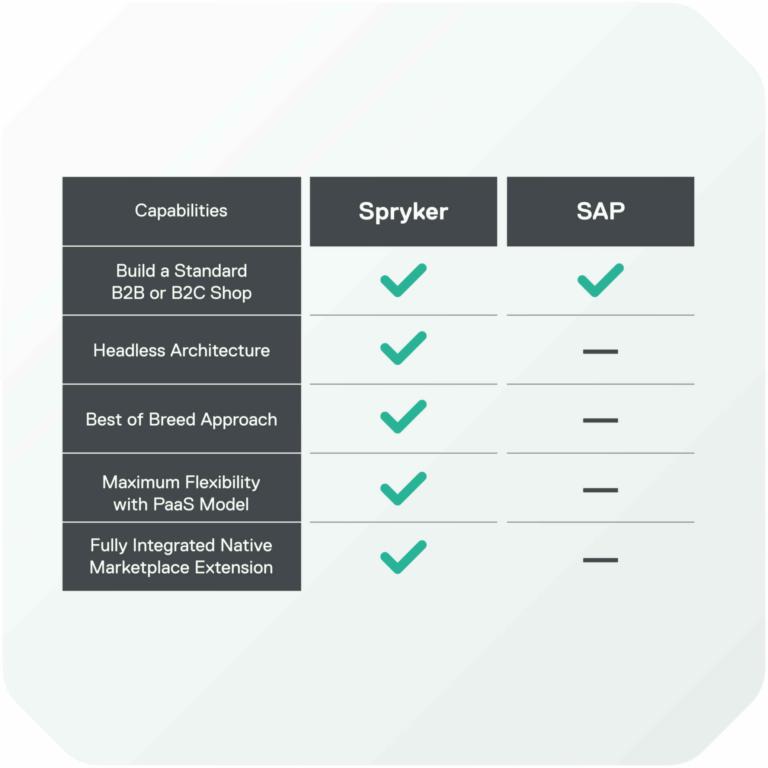 Spryker versus SAP comparison table